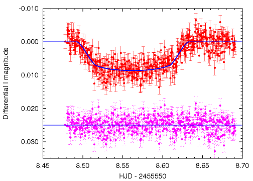 The light curve of the 2010 Dec 27/28 transit of HAT-P-13b